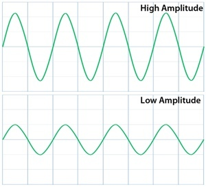How does wave amplitude affect the electromagnetic spectrum