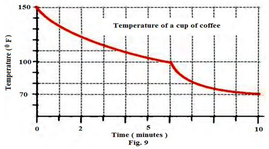 Calculus Coffee Cooling Problem